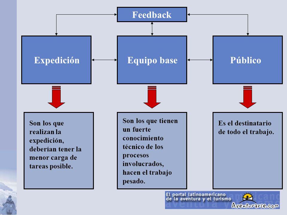 ExpediciónPúblicoEquipo base Feedback Es el destinatario de todo el trabajo. Son los que tienen un fuerte conocimiento técnico de los procesos involuc