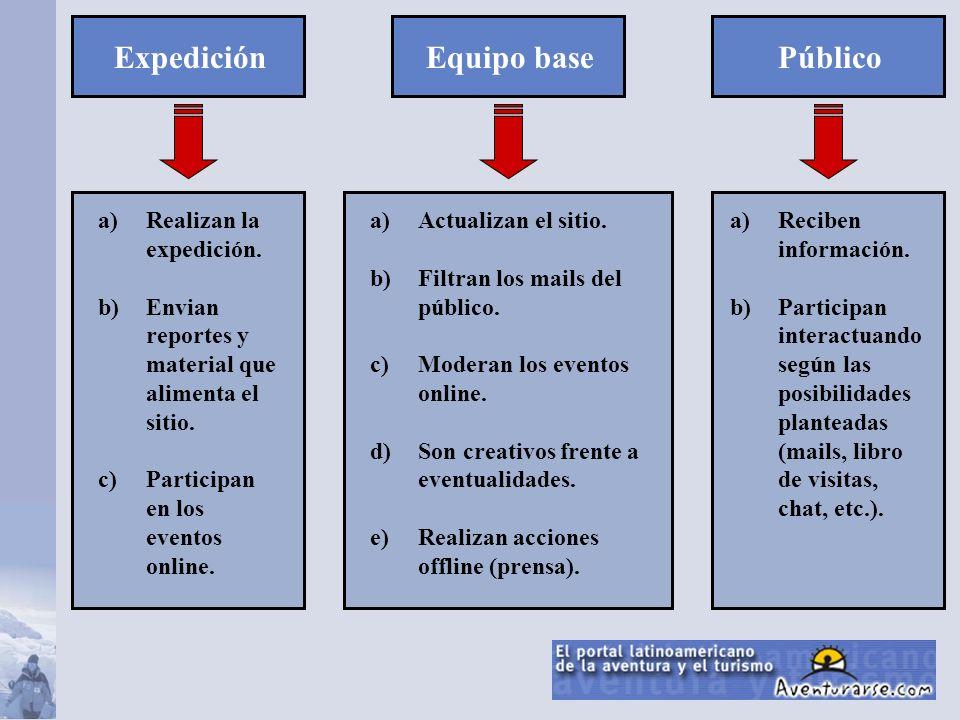 ExpediciónPúblicoEquipo base a)Reciben información. b)Participan interactuando según las posibilidades planteadas (mails, libro de visitas, chat, etc.