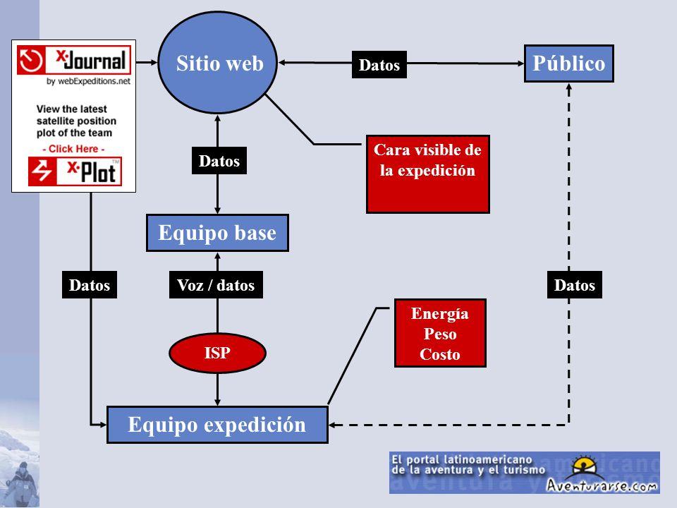 Equipo base Equipo expedición Público Sitio web Voz / datos Datos Energía Peso Costo ISP Cara visible de la expedición