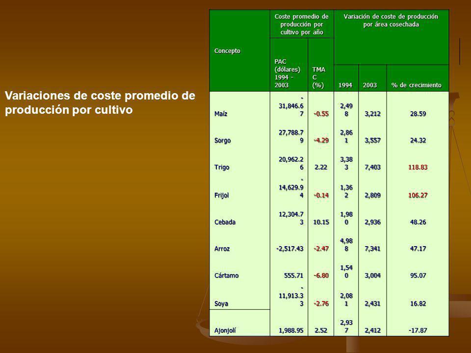 Concepto Coste promedio de producción por cultivo por año Variación de coste de producción por área cosechada PAC (dólares) 1994 - 2003 TMA C (%) 1994