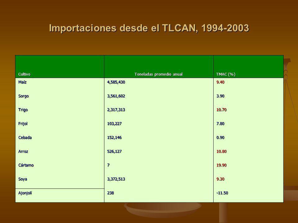 Importaciones desde el TLCAN, 1994-2003 Cultivo Toneladas promedio anual TMAC (%) Maíz4,585,4309.40 Sorgo3,561,6023.90 Trigo2,317,31310.70 Frijol103,2