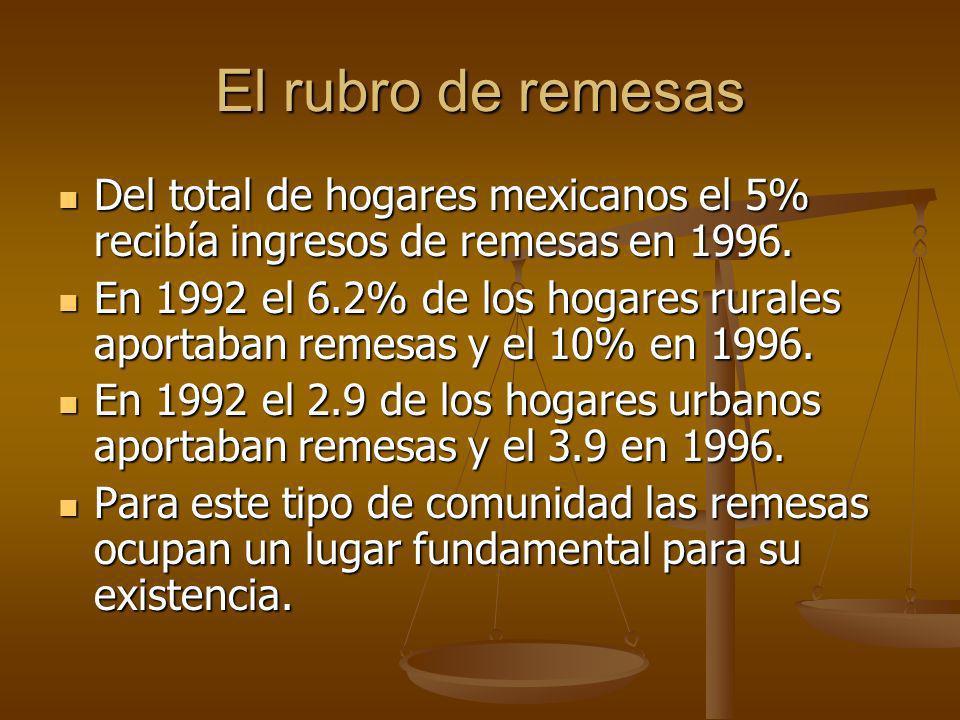El rubro de remesas Del total de hogares mexicanos el 5% recibía ingresos de remesas en 1996. Del total de hogares mexicanos el 5% recibía ingresos de