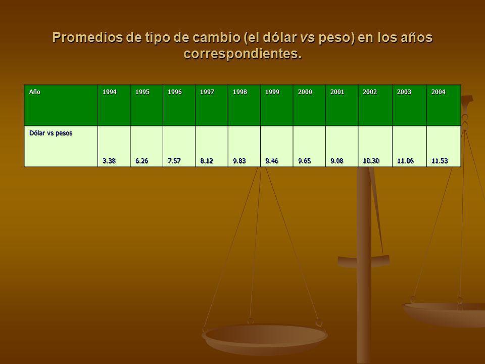 Promedios de tipo de cambio (el dólar vs peso) en los años correspondientes. Año19941995199619971998199920002001200220032004 Dólar vs pesos 3.386.267.