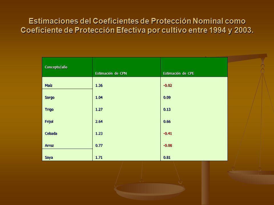 Estimaciones del Coeficientes de Protección Nominal como Coeficiente de Protección Efectiva por cultivo entre 1994 y 2003. Concepto/año Estimación de