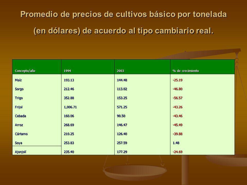 Promedio de precios de cultivos básico por tonelada (en dólares) de acuerdo al tipo cambiario real. Concepto/año19942003 % de crecimiento Maíz193.1314