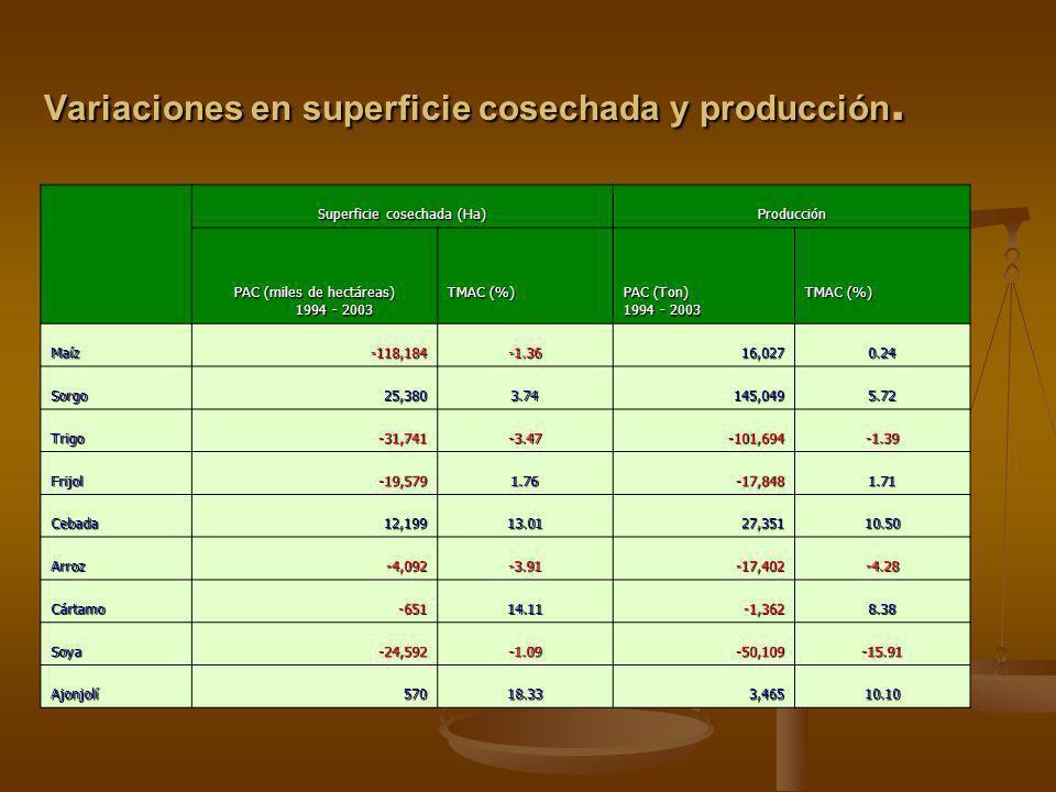 Concepto Coste promedio de producción por cultivo por año Variación de coste de producción por área cosechada PAC (dólares) 1994 - 2003 TMA C (%) 19942003 % de crecimiento Maíz - 31,846.6 7 -0.55 2,49 8 3,21228.59 Sorgo 27,788.7 9 -4.29 2,86 1 3,55724.32 Trigo 20,962.2 6 2.22 3,38 3 7,403118.83 Frijol - 14,629.9 4 -0.14 1,36 2 2,809106.27 Cebada 12,304.7 3 10.15 1,98 0 2,93648.26 Arroz-2,517.43-2.47 4,98 8 7,34147.17 Cártamo555.71-6.80 1,54 0 3,00495.07 Soya - 11,913.3 3 -2.76 2,08 1 2,43116.82 Ajonjolí1,988.952.52 2,93 7 2,412-17.87 Variaciones de coste promedio de producción por cultivo