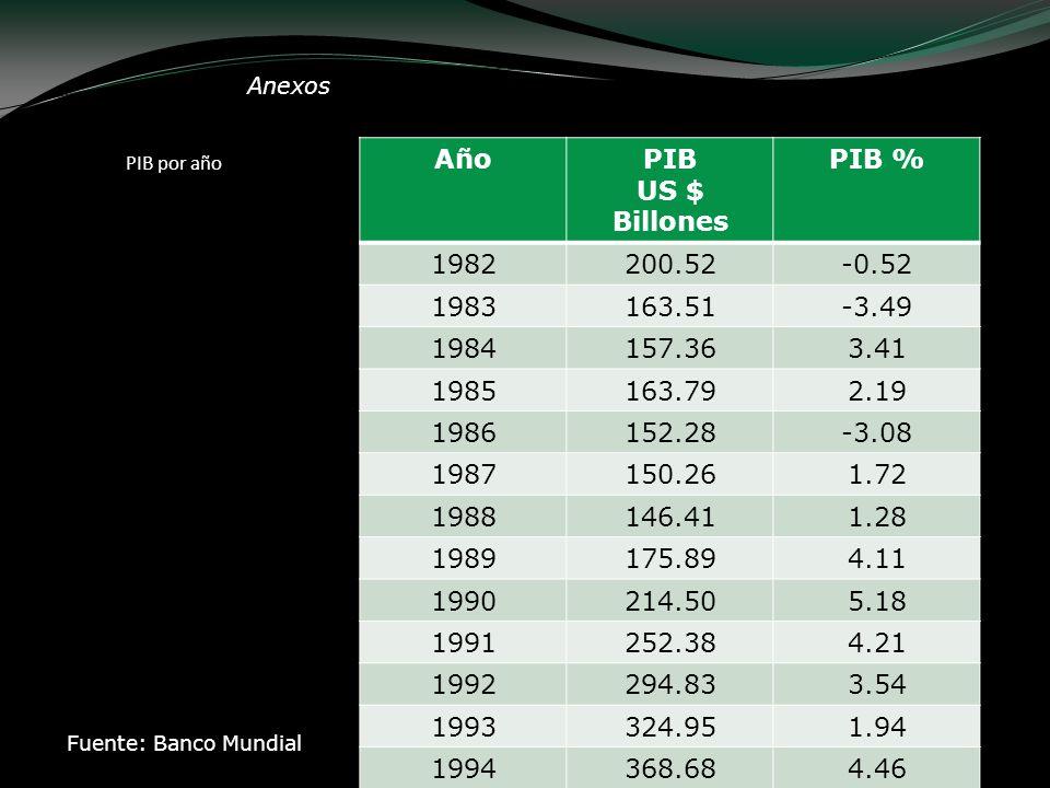 Anexos PIB por año AñoPIB US $ Billones PIB % 1982200.52-0.52 1983163.51-3.49 1984157.363.41 1985163.792.19 1986152.28-3.08 1987150.261.72 1988146.411