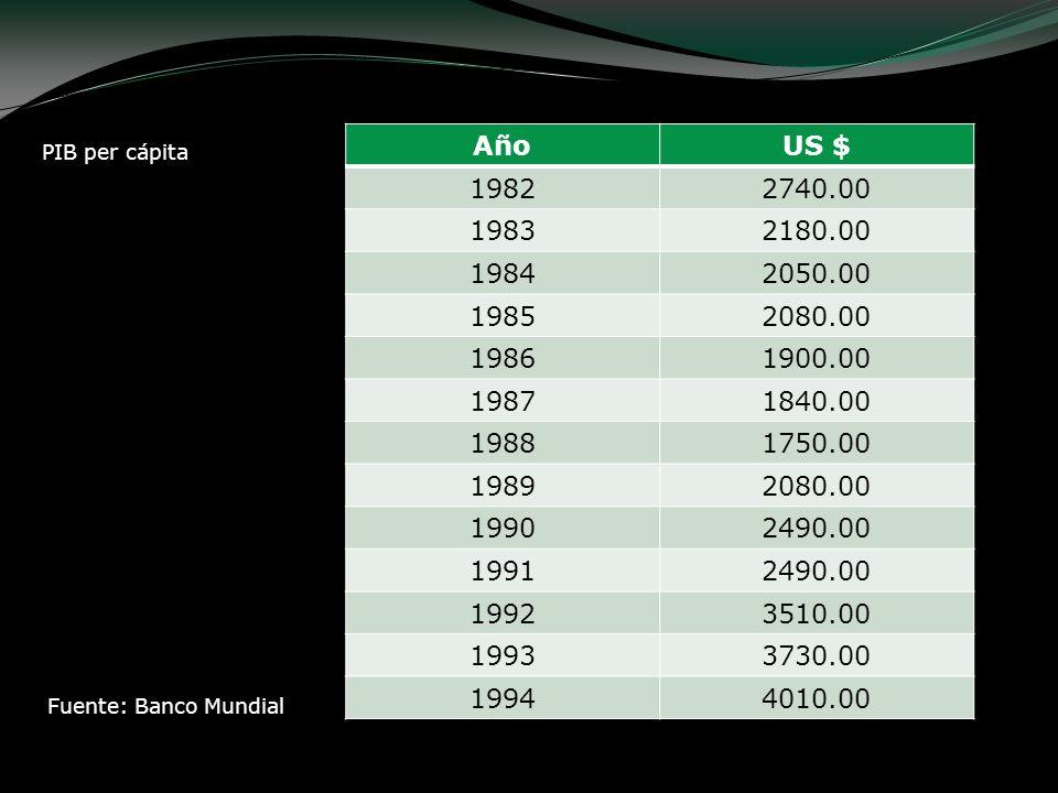 PIB per cápita AñoUS $ 19822740.00 19832180.00 19842050.00 19852080.00 19861900.00 19871840.00 19881750.00 19892080.00 19902490.00 19912490.00 1992351