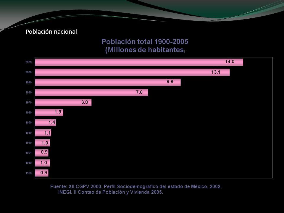 Población nacional Fuente: XII CGPV 2000. Perfil Sociodemográfico del estado de México, 2002. INEGI. II Conteo de Población y Vivienda 2005.