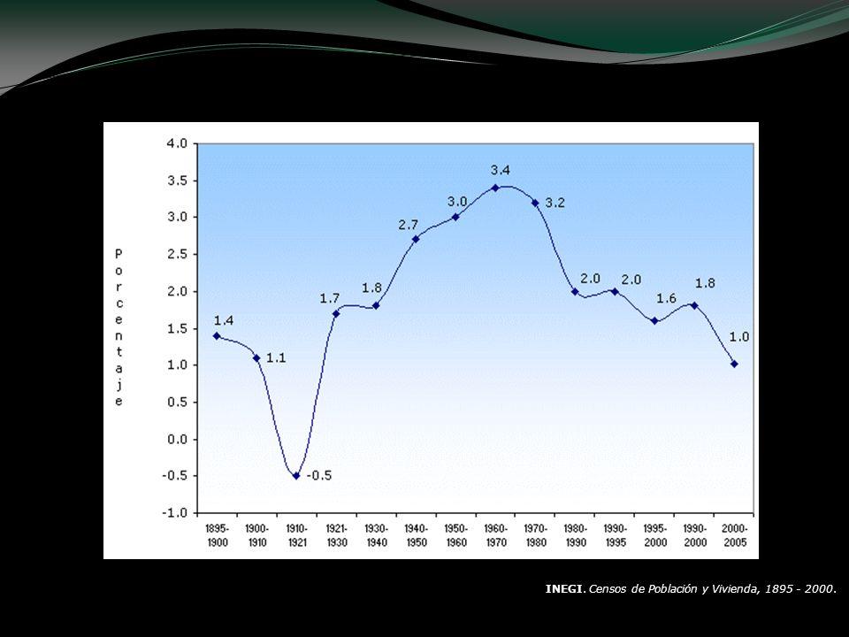 NOTA:La tasa se calculó con el modelo exponencial. FUEN TE: INEGI. Censos de Población y Vivienda, 1895 - 2000. INEGI. Conteos de Población y Vivienda