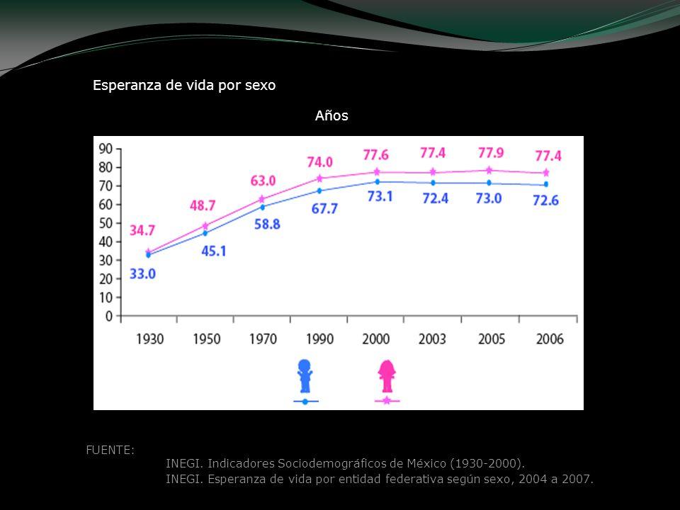 FUENTE: INEGI. Indicadores Sociodemográficos de México (1930-2000). INEGI. Esperanza de vida por entidad federativa según sexo, 2004 a 2007. Años Espe