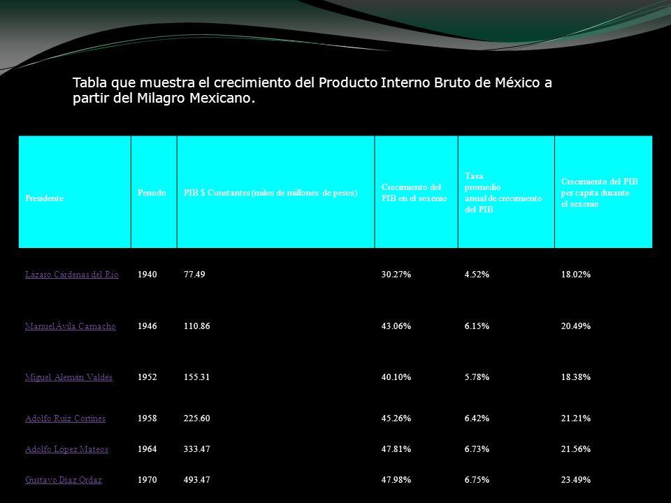 Tabla que muestra el crecimiento del Producto Interno Bruto de México a partir del Milagro Mexicano. Presidente PeriodoPIB $ Constantes (miles de mill