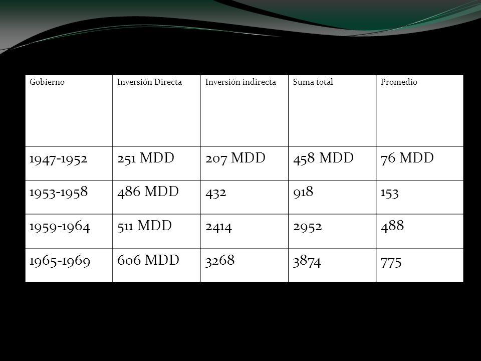Inversiones extranjeras totales en México GobiernoInversión DirectaInversión indirectaSuma totalPromedio 1947-1952251 MDD207 MDD458 MDD76 MDD 1953-195