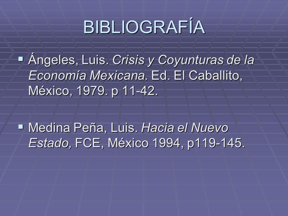 BIBLIOGRAFÍA Ángeles, Luis. Crisis y Coyunturas de la Economía Mexicana. Ed. El Caballito, México, 1979. p 11-42. Ángeles, Luis. Crisis y Coyunturas d
