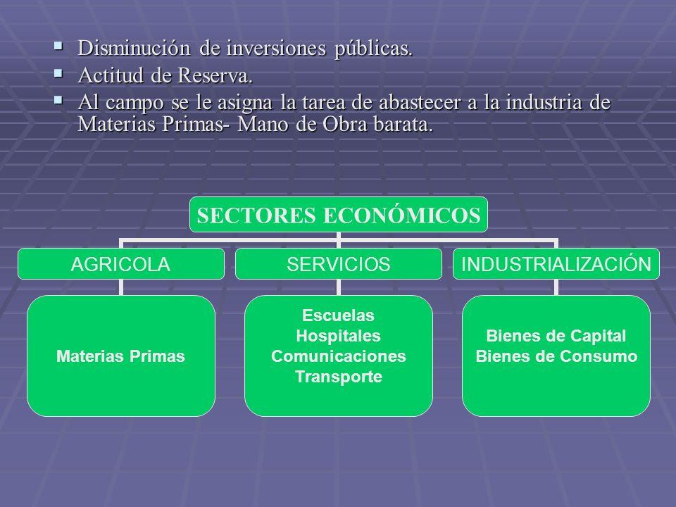 SECTOR AGROPECUARIO : SECTOR AGROPECUARIO : Crecimiento (Producción) (1955-1965) 5.8% anual Crecimiento (Producción) (1955-1965) 5.8% anual 15% en el PIB.