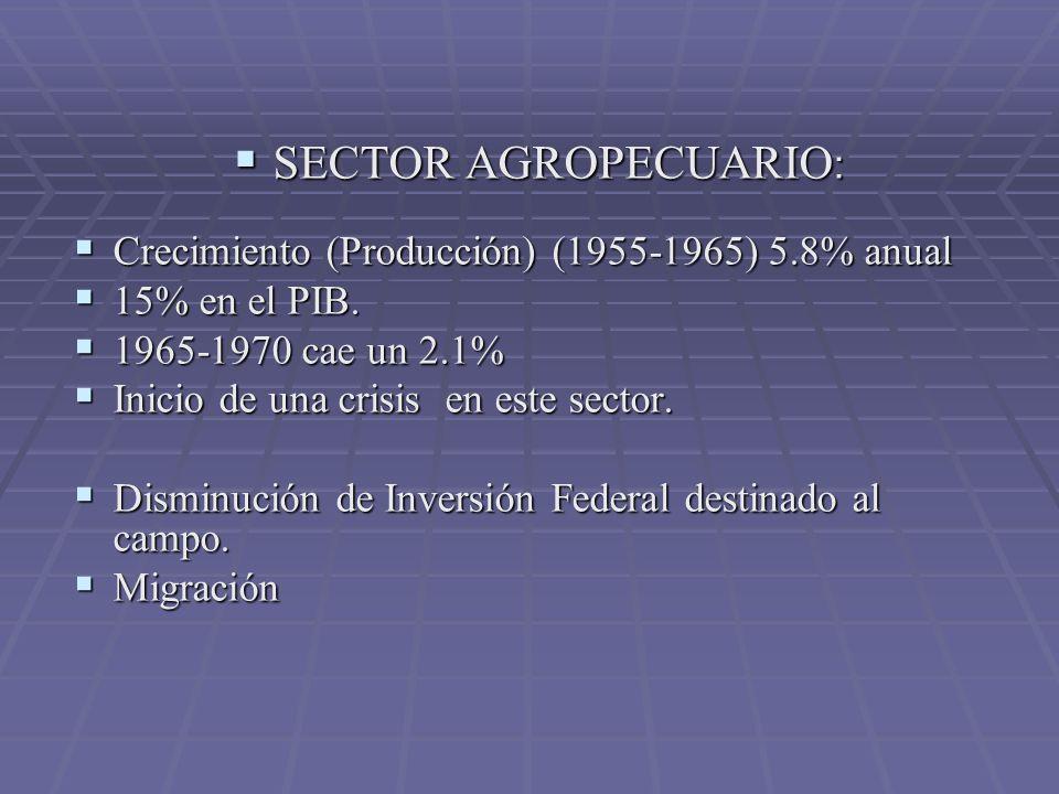 SECTOR AGROPECUARIO : SECTOR AGROPECUARIO : Crecimiento (Producción) (1955-1965) 5.8% anual Crecimiento (Producción) (1955-1965) 5.8% anual 15% en el