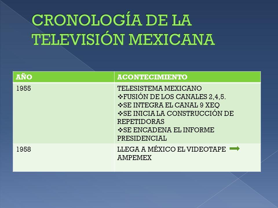 AÑOACONTECIMIENTO 1959INICIA TRANSMISIONES CANAL 11 EXIPN 1960 EL PRESIDENTE LOPÉZ MATEOS LEGALIZA LA RADIO Y LA TELEVISIÓN.