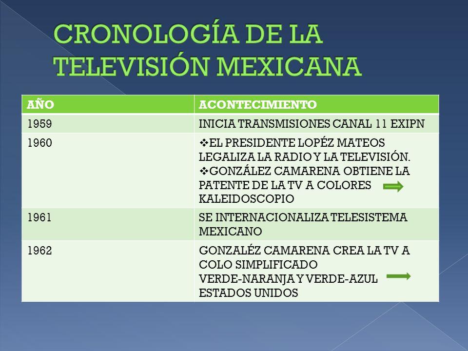 AÑOACONTECIMIENTO 1963 INICIAN LAS TRANSMISIONES A COLOR (CANAL 5) TERCER INFORME DE GOBIERNO GUSTAVO DÍAZ ORDAZ LLEGAN LAS TRANSMISIONES INTERNACIONALES: LANZAMIENTO MERCURY IX FUNERALES JOHN F.