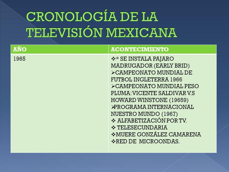 AÑOACONTECIMIENTO 1966INGRESO A INTELSAL ( ORGANIZACIÓN INTERNACIONAL DE COMUNICACIONES POR SATÉLITE) 1968 TRANSMISIÓN DESDE MÉXICO DE XIX JUEGOS OLIMPICOS MÉXICO 68 SATÉLITE ATS – 3.