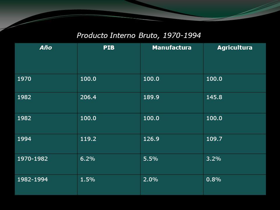 AñoPIBManufacturaAgricultura 1970100.0 1982206.4189.9145.8 1982100.0 1994119.2126.9109.7 1970-19826.2%5.5%3.2% 1982-19941.5%2.0%0.8% Producto Interno