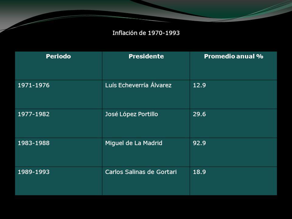 Inflación de 1970-1993 PeriodoPresidentePromedio anual % 1971-1976Luís Echeverría Álvarez12.9 1977-1982José López Portillo29.6 1983-1988Miguel de La M