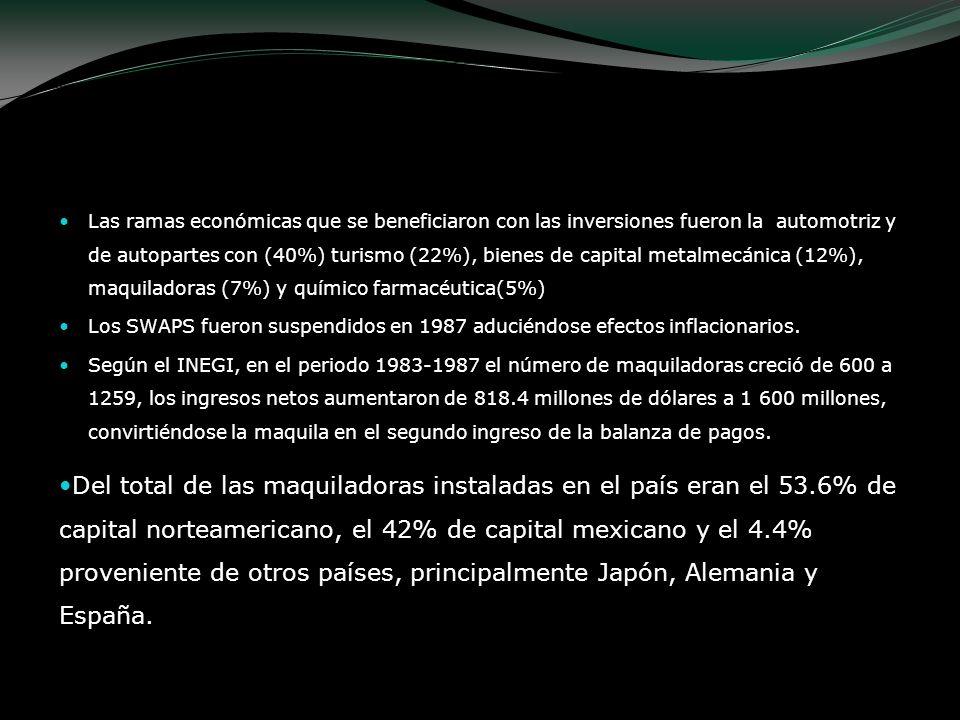 Las ramas económicas que se beneficiaron con las inversiones fueron la automotriz y de autopartes con (40%) turismo (22%), bienes de capital metalmecá
