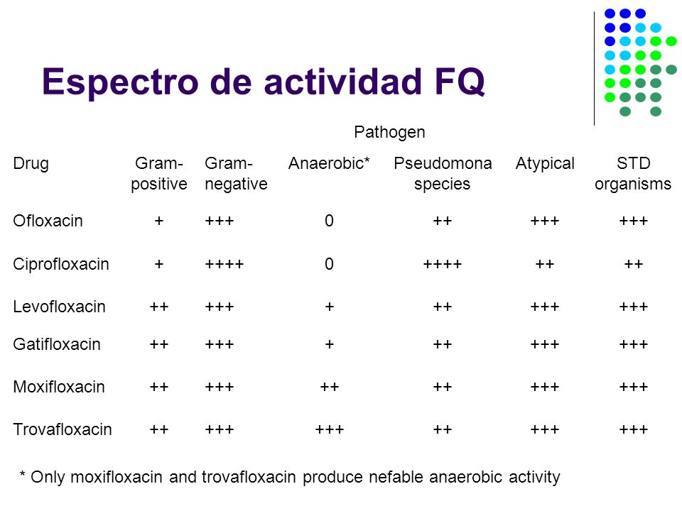 * Only moxifloxacin and trovafloxacin produce nefable anaerobic activity DrugGram- positive Gram- negative Anaerobic*Pseudomona species AtypicalSTD organisms Ofloxacin+ +++0+++++ Ciprofloxacin+ ++++0 ++ Levofloxacin++ +++++++++ Pathogen Gatifloxacin++ +++++++++ Moxifloxacin++ +++++ +++ Trovafloxacin+++++ +++++ Espectro de actividad FQ
