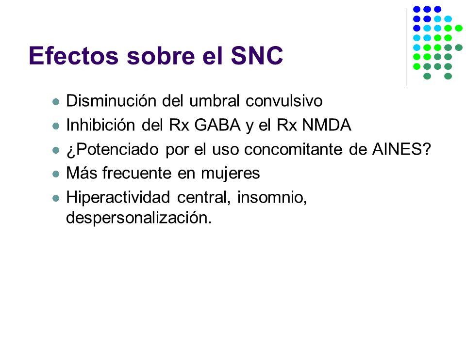 Efectos sobre el SNC Disminución del umbral convulsivo Inhibición del Rx GABA y el Rx NMDA ¿Potenciado por el uso concomitante de AINES.