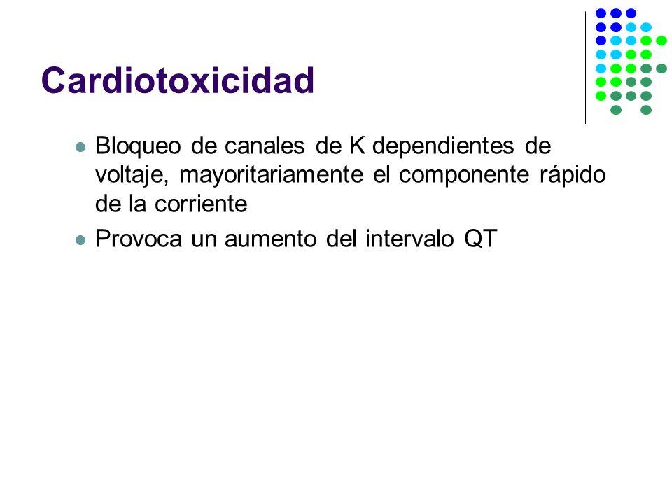 Cardiotoxicidad Bloqueo de canales de K dependientes de voltaje, mayoritariamente el componente rápido de la corriente Provoca un aumento del intervalo QT