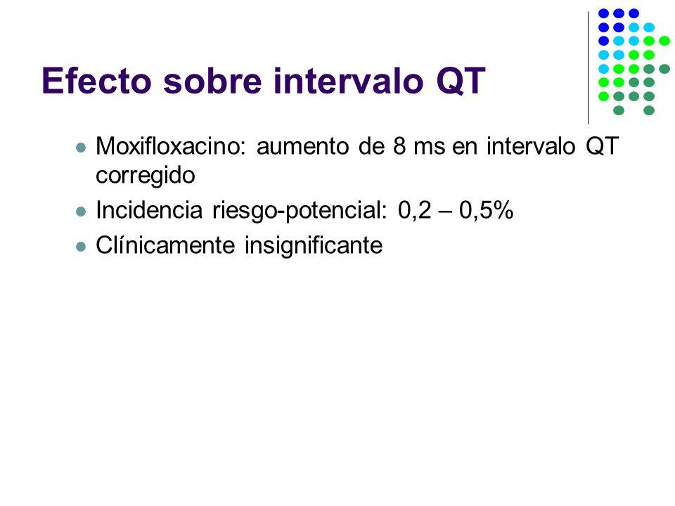 Efecto sobre intervalo QT Moxifloxacino: aumento de 8 ms en intervalo QT corregido Incidencia riesgo-potencial: 0,2 – 0,5% Clínicamente insignificante