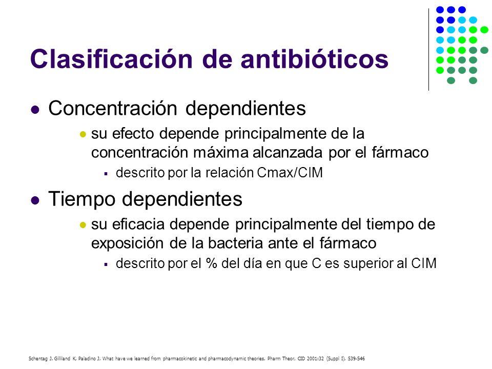 Schentag J, Gilliland K, Paladino J, What have we learned from pharmacokinetic and pharmacodynamic theories, Pharm Theor, CID 2001:32 (Suppl I), S39-S46 Clasificación de antibióticos Concentración dependientes su efecto depende principalmente de la concentración máxima alcanzada por el fármaco descrito por la relación Cmax/CIM Tiempo dependientes su eficacia depende principalmente del tiempo de exposición de la bacteria ante el fármaco descrito por el % del día en que C es superior al CIM