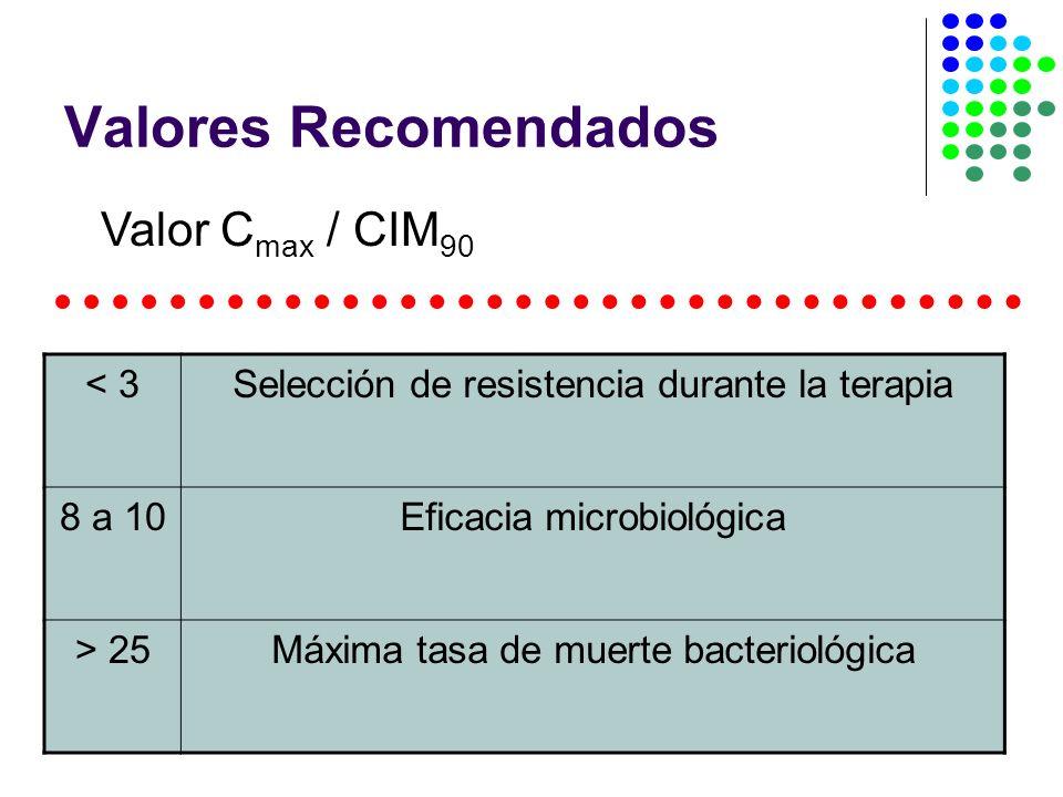 Valores Recomendados Valor C max / CIM 90 < 3Selección de resistencia durante la terapia 8 a 10Eficacia microbiológica > 25Máxima tasa de muerte bacteriológica