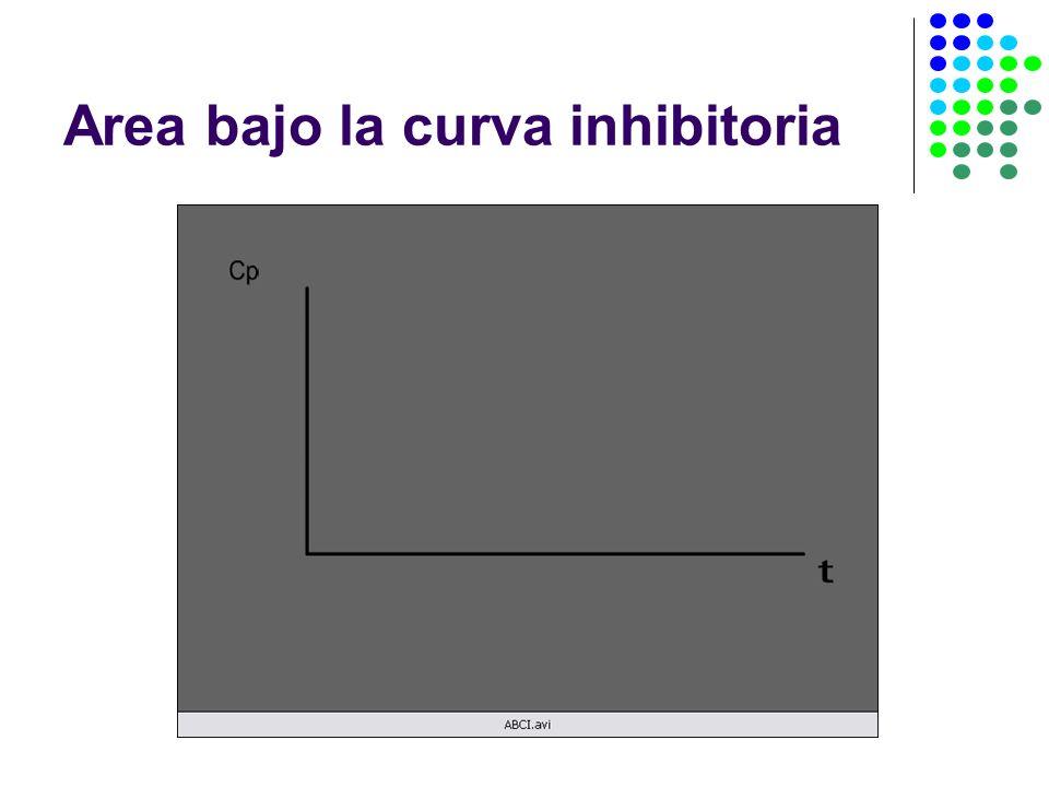 Area bajo la curva inhibitoria