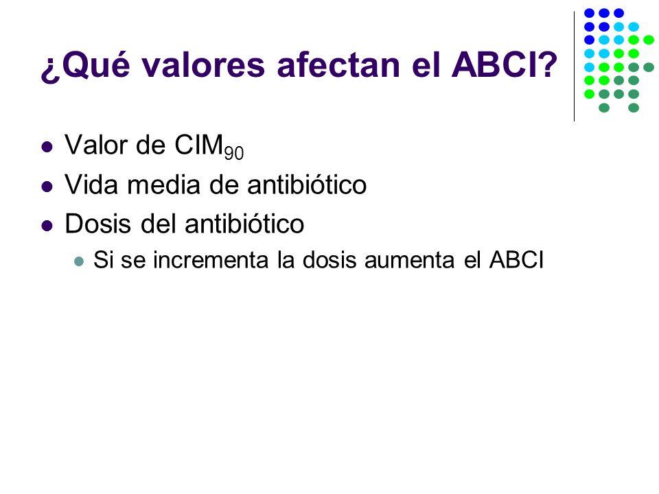 ¿Qué valores afectan el ABCI.