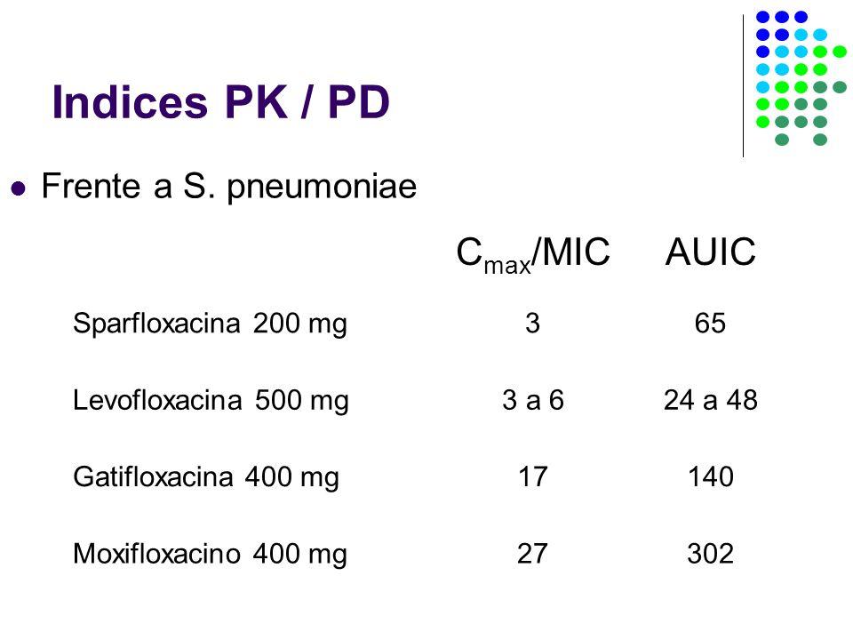 Indices PK / PD Frente a S.