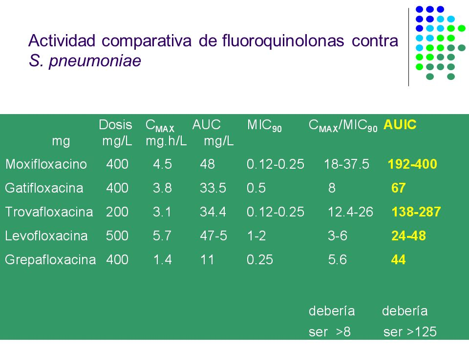 Actividad comparativa de fluoroquinolonas contra S. pneumoniae