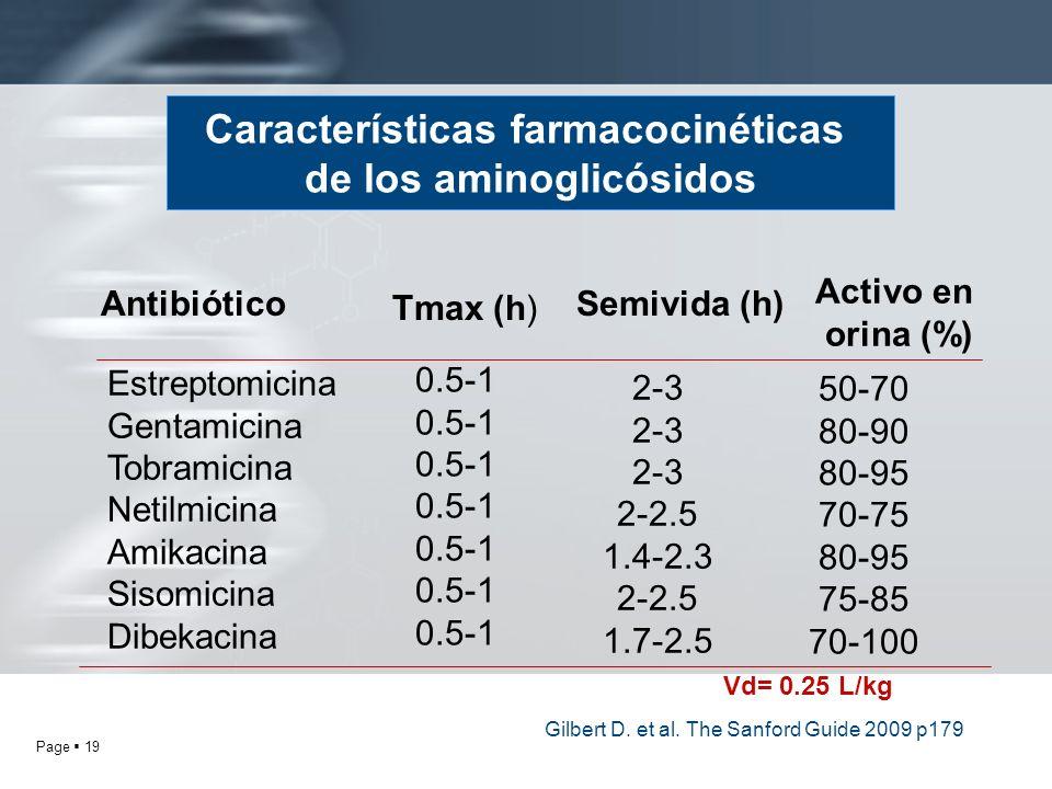 Page 19 Características farmacocinéticas de los aminoglicósidos Antibiótico Activo en orina (%) Estreptomicina Gentamicina Tobramicina Netilmicina Ami