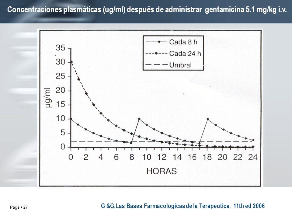Page 27 G &G.Las Bases Farmacológicas de la Terapéutica. 11th ed 2006 Concentraciones plasmáticas (ug/ml) después de administrar gentamicina 5.1 mg/kg