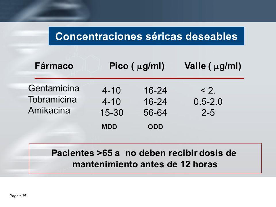 Page 35 Concentraciones séricas deseables Pacientes >65 a no deben recibir dosis de mantenimiento antes de 12 horas Gentamicina Tobramicina Amikacina