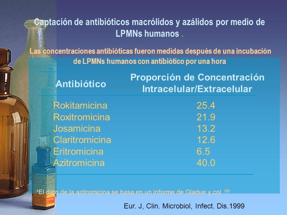 Antibiótico Proporción de Concentración Intracelular/Extracelular Rokitamicina25.4 Roxitromicina21.9 Josamicina13.2 Claritromicina12.6 Eritromicina6.5