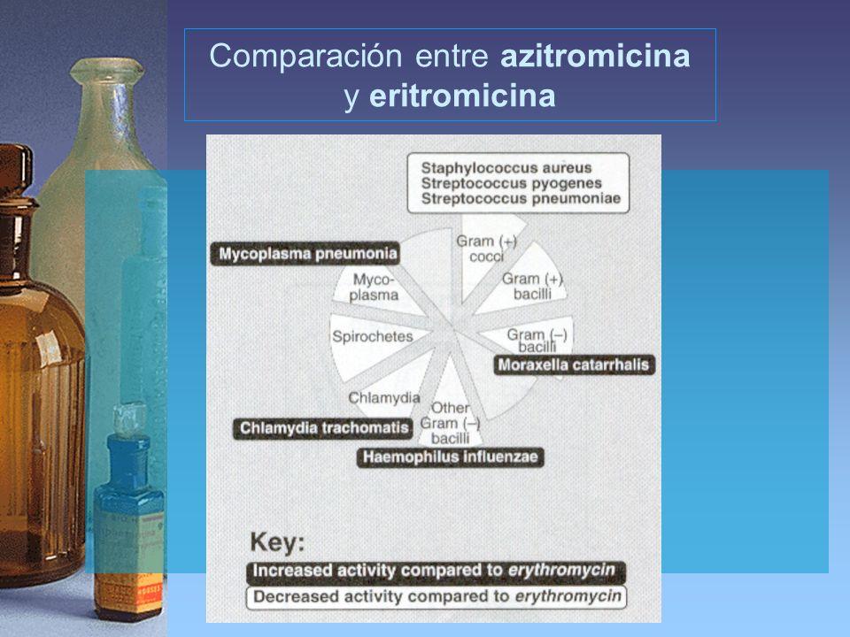 Comparación entre azitromicina y eritromicina