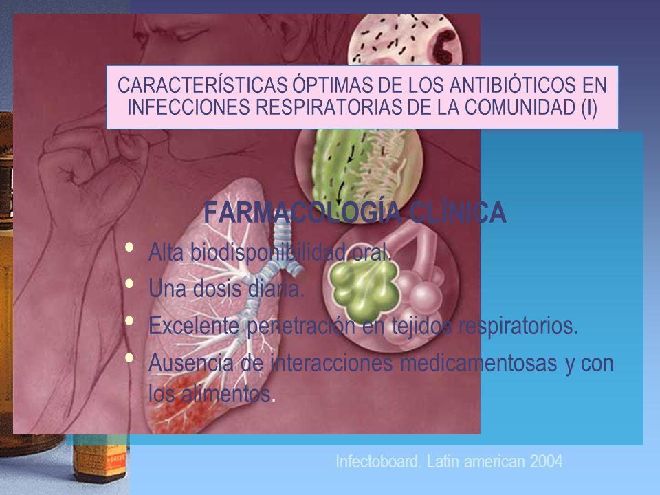 CARACTERÍSTICAS ÓPTIMAS DE LOS ANTIBIÓTICOS EN INFECCIONES RESPIRATORIAS DE LA COMUNIDAD (I) FARMACOLOGÍA CLÍNICA Alta biodisponibilidad oral. Una dos