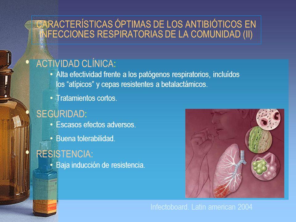 ACTIVIDAD CLÍNICA: Alta efectividad frente a los patógenos respiratorios, incluídos los atípicos y cepas resistentes a betalactámicos. Tratamientos co