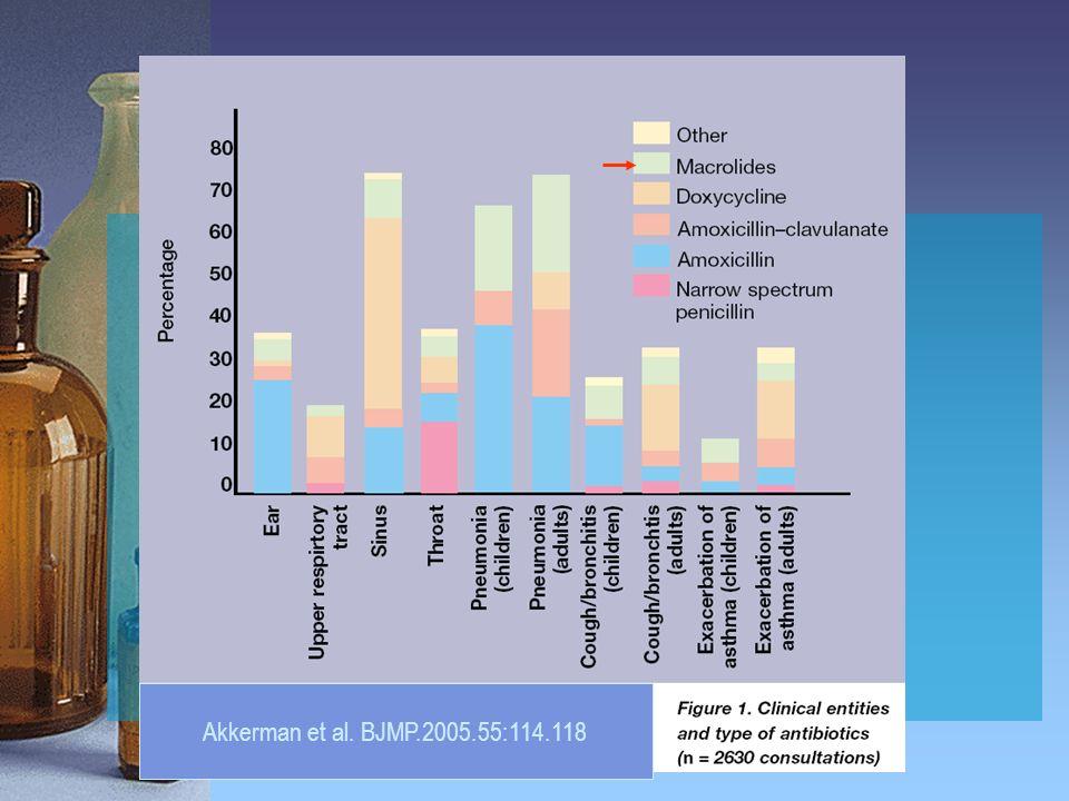 Akkerman et al. BJMP.2005.55:114.118