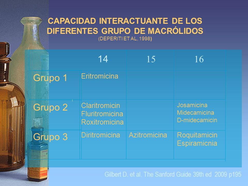 14 1516 Grupo 1 Eritromicina Grupo 2 Claritromicin Fluritromicina Roxitromicina Josamicina Midecamicina D-midecamicin Grupo 3 DiritromicinaAzitromicin
