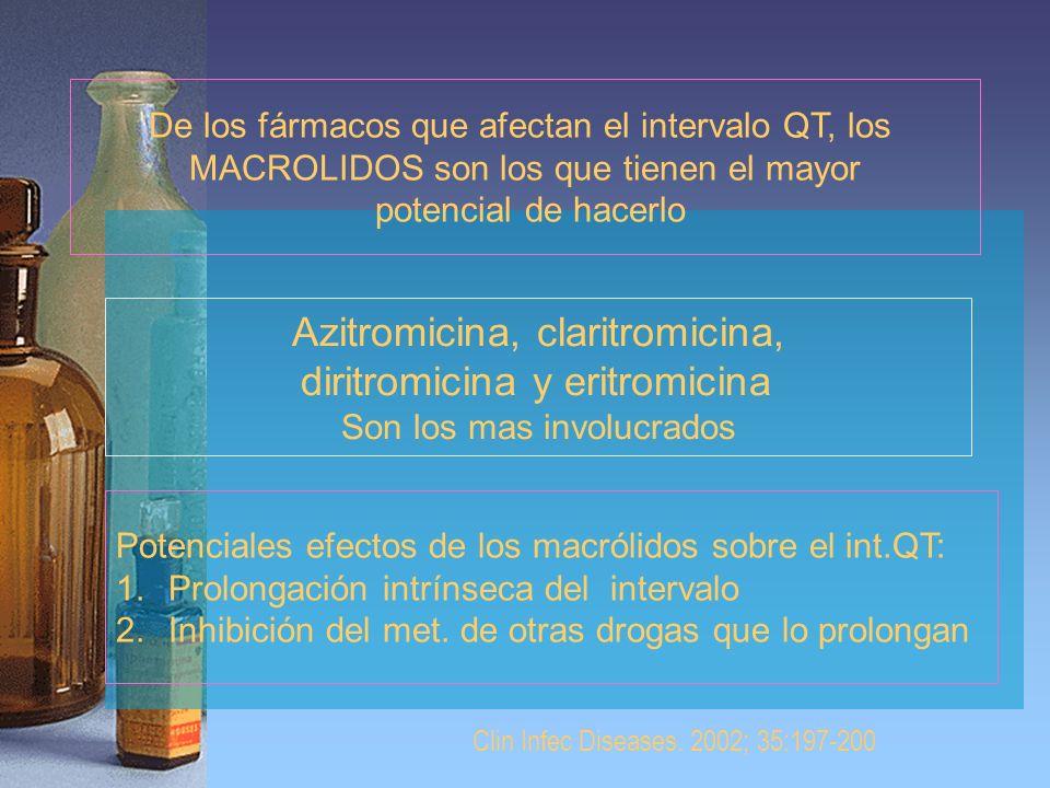 De los fármacos que afectan el intervalo QT, los MACROLIDOS son los que tienen el mayor potencial de hacerlo Azitromicina, claritromicina, diritromici