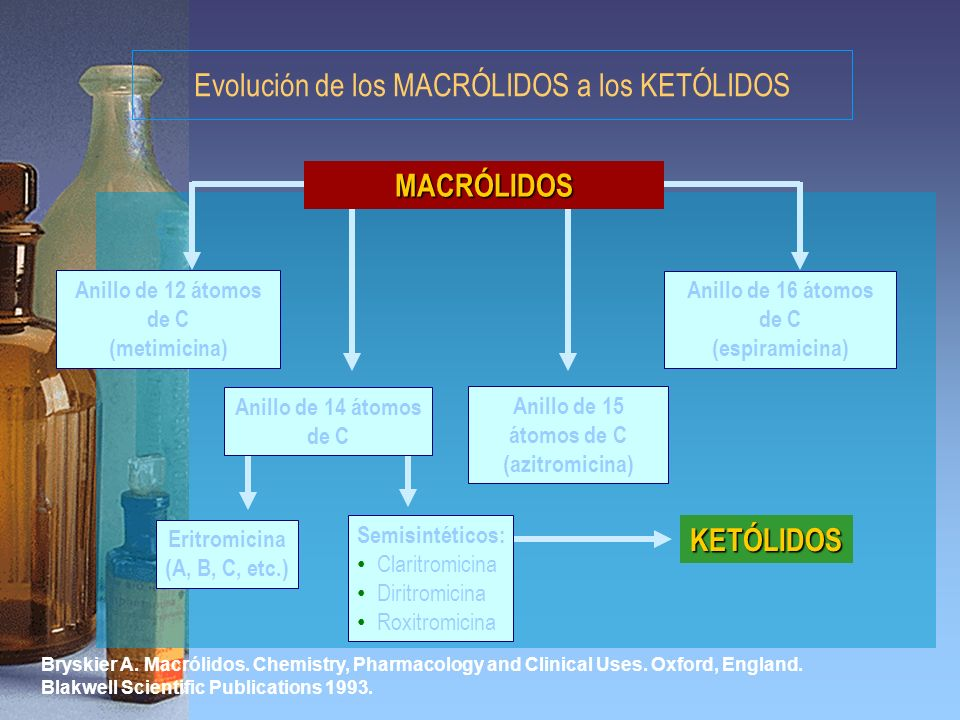 Evolución de los MACRÓLIDOS a los KETÓLIDOS Bryskier A. Macrólidos. Chemistry, Pharmacology and Clinical Uses. Oxford, England. Blakwell Scientific Pu