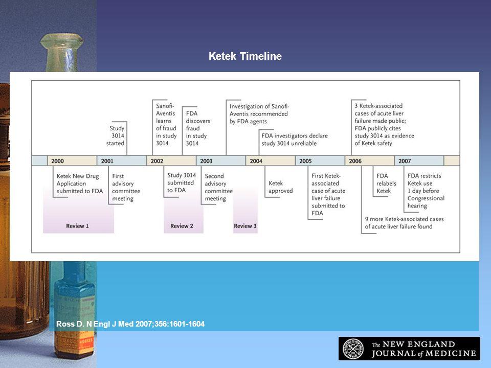 Ross D. N Engl J Med 2007;356:1601-1604 Ketek Timeline