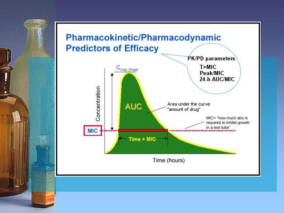 Inhibidores de la CYP3A4 como ritonavir, ketoconazol e itraconazol aumentan el área bajo la curva de Telitromicina.
