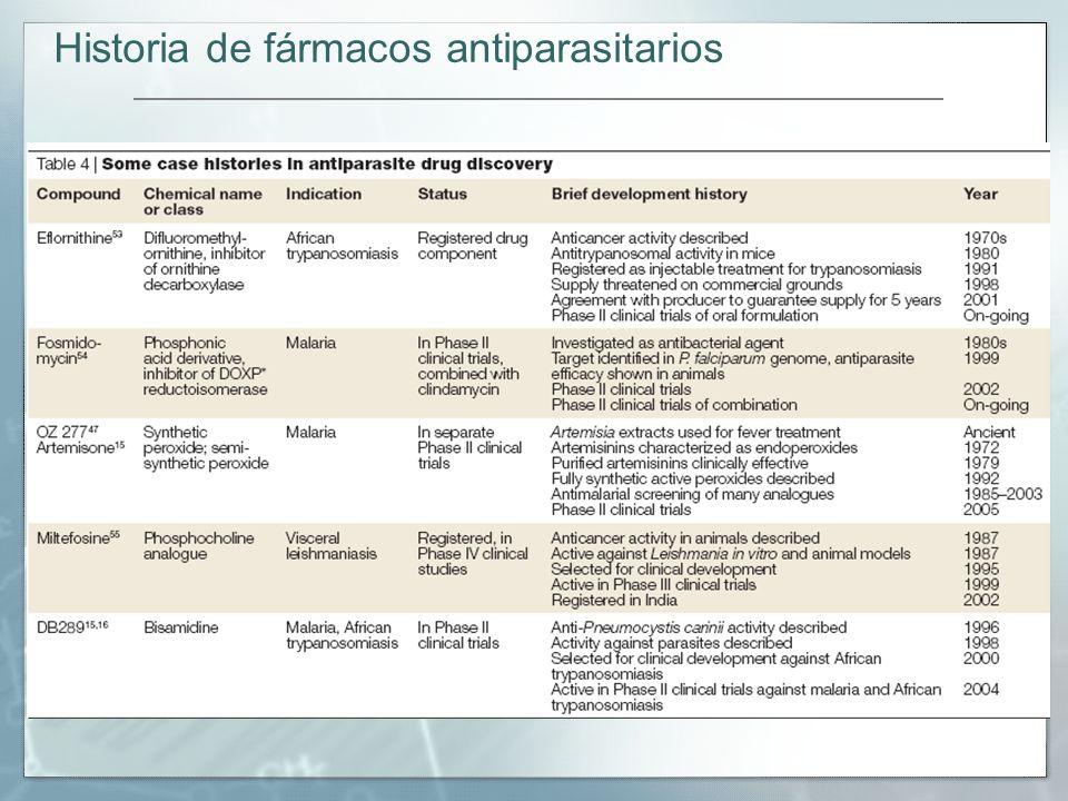 Historia de fármacos antiparasitarios